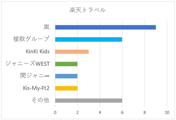 楽天トラベルのグループ別グラフ