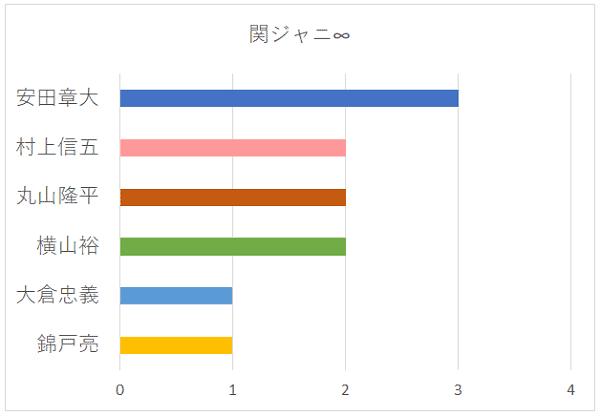 関ジャニ∞の中で一番応援したい人のグラフ