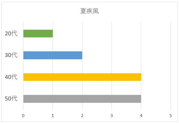 夏疾風の年代別グラフ
