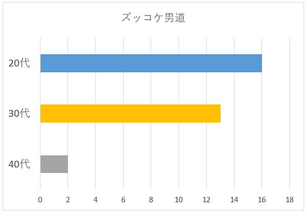 ズッコケ男道の年代別グラフ