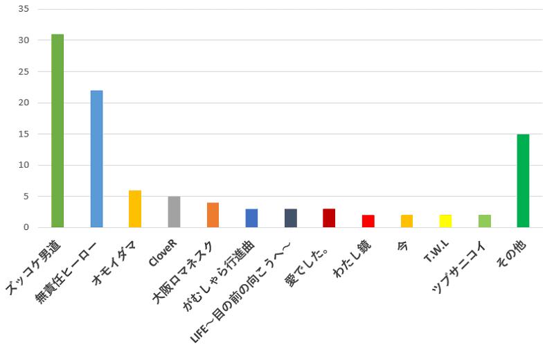 100名に聞いた!関ジャニ∞の歌の中で、女子でも歌いやすいカラオケのおすすめ曲の口コミランキングのグラフ