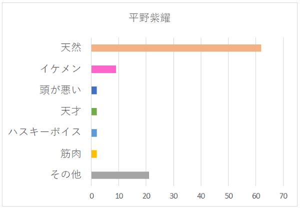 平野紫耀さんの特徴グラフ