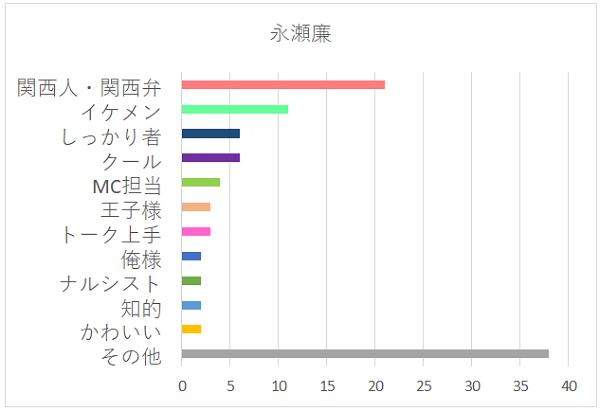 永瀬廉さんの特徴グラフ