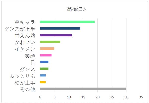 髙橋海人さんの特徴グラフ