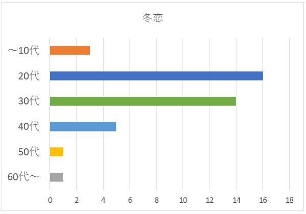 冬恋の年代別グラフ