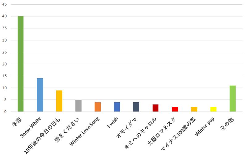 100名に聞いた!関ジャニ∞の歌の中で「冬」におすすめの曲の口コミランキングのグラフ