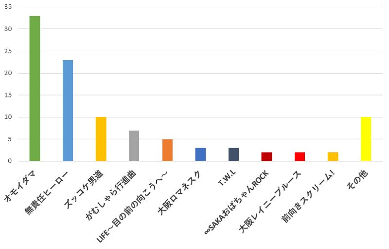 100名に聞いた!関ジャニ∞の歌で一番の応援ソングだと思う曲の口コミランキングのグラフ