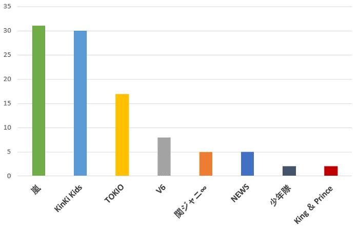 100名に聞いた!ジャニーズの中で一番歌唱力が優れていると思うグループの口コミランキングのグラフ