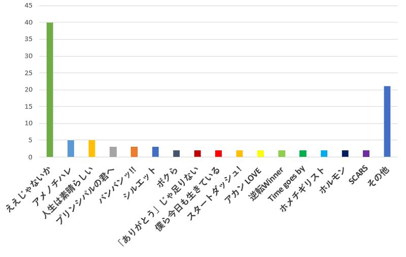 100名に聞いた!ジャニーズWEST(ウエスト)の歌の中であなたが一番おすすめの曲口コミランキングのグラフ