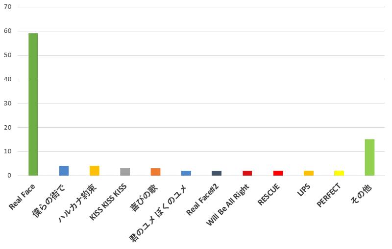 100名に聞いた!KAT-TUNのコンサートで一番聞きたい曲のおすすめ口コミランキングのグラフ