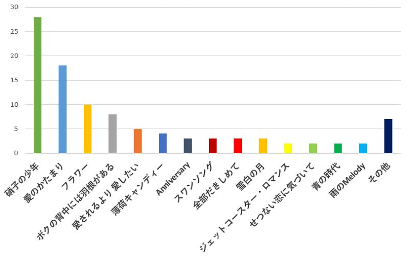 100名に聞いた!KinKi Kidsのコンサートで一番聞きたい曲の口コミランキングのグラフ