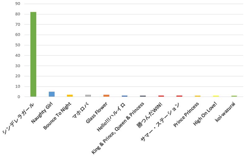 100名に聞いた!King&Princeのコンサートで一番聞きたい曲の口コミランキングのグラフ