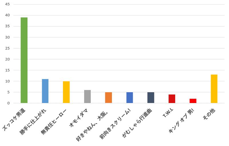 100名に聞いた!関ジャニ∞のコンサートで一番盛り上がる曲のおすすめ口コミランキングのグラフ