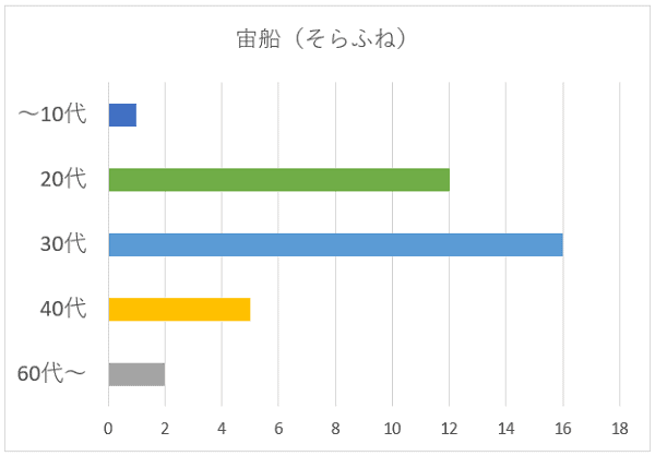 宙船(そらふね)の年代別グラフ