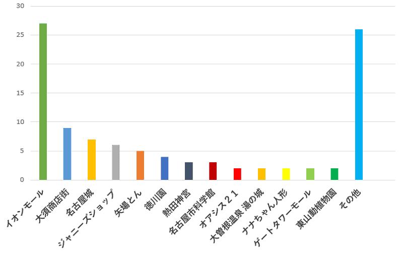 100名に聞いた!名古屋ドームでジャニーズのコンサートがあるときに寄りたいおすすめスポット口コミランキングのグラフ